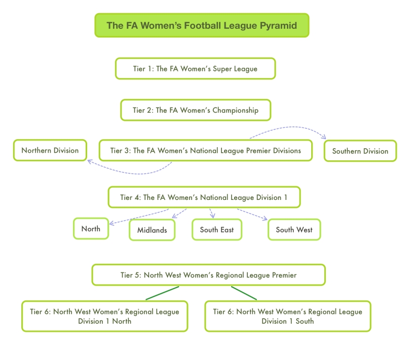 The FA Women_s Football League Pyramid